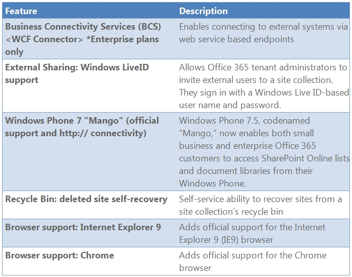 Aggiornamenti a SharePoint Online (Office 365)