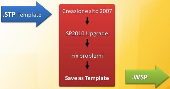 STP Template upgrade path