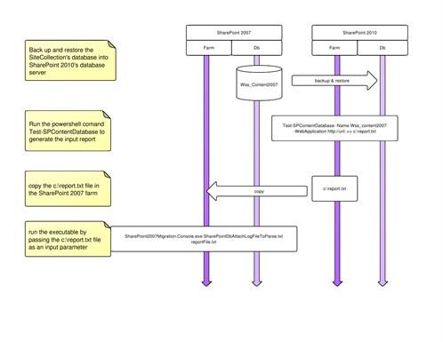 Processo di creazione del report