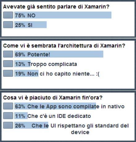 Risultati sondaggio Xamarin