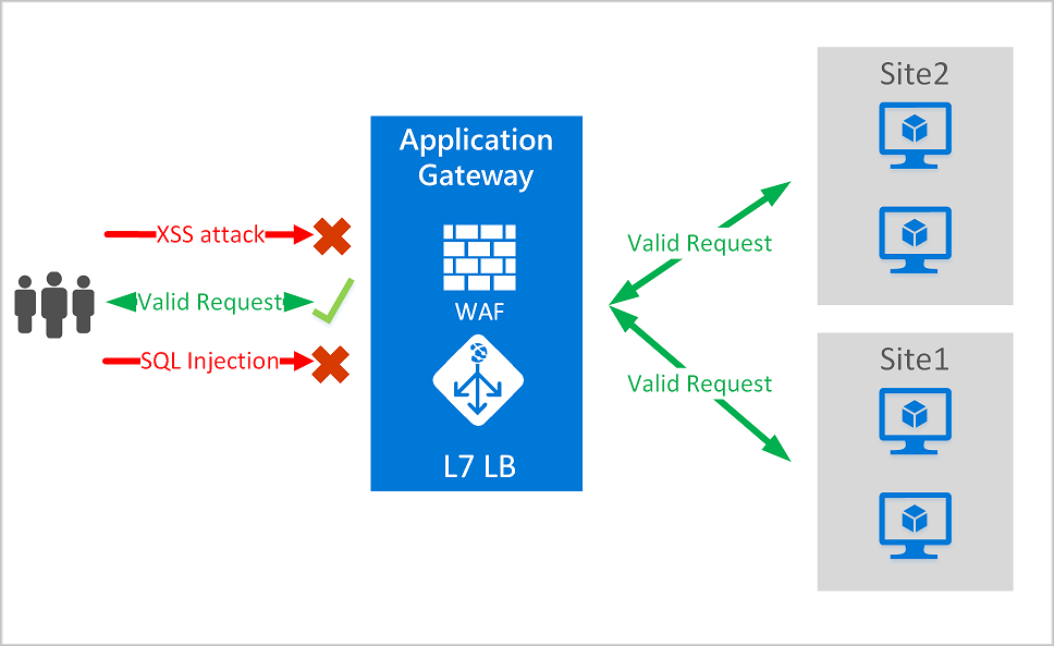 Azure Web Application Firewall (WAF): introduction